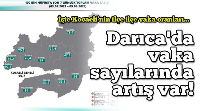Darıca'da vaka sayılarında artış var! İşte Kocaeli'nin ilçe ilçe vaka oranları...