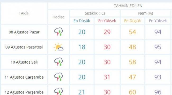 Kocaeli'de yeni hafta yağmurlu geçecek!